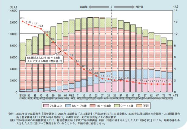 graphique